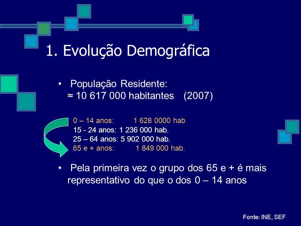 1. Evolução Demográfica População Residente: