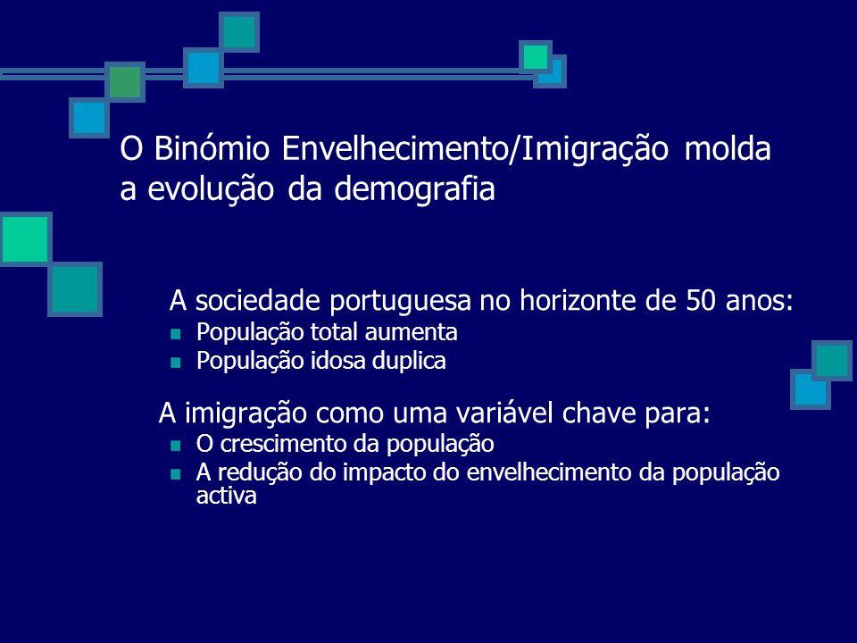O Binómio Envelhecimento/Imigração molda a evolução da demografia