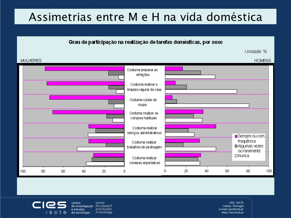 Assimetrias entre M e H na vida doméstica