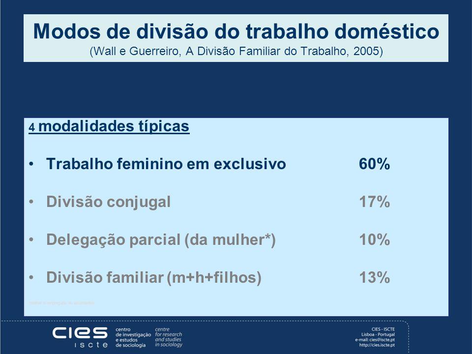 Modos de divisão do trabalho doméstico (Wall e Guerreiro, A Divisão Familiar do Trabalho, 2005)