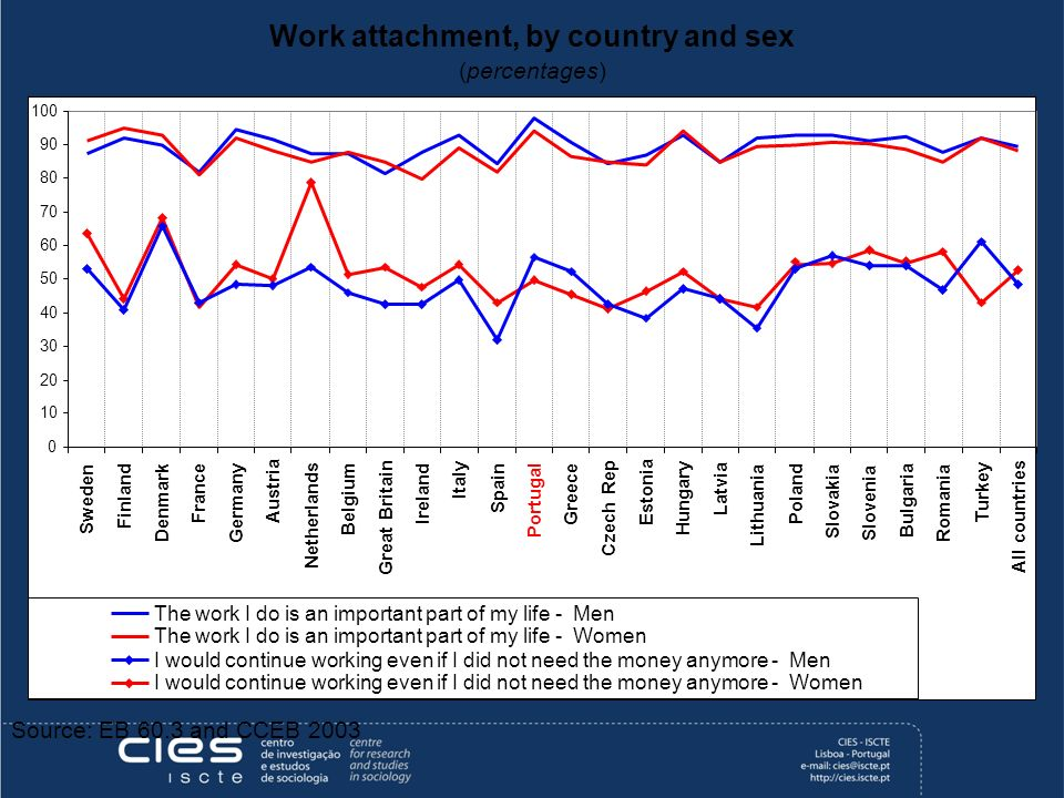 Work attachment, by country and sex