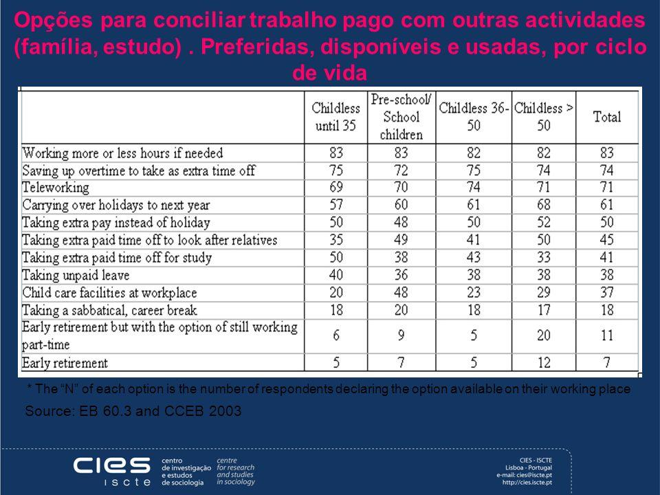 Opções para conciliar trabalho pago com outras actividades (família, estudo) . Preferidas, disponíveis e usadas, por ciclo de vida