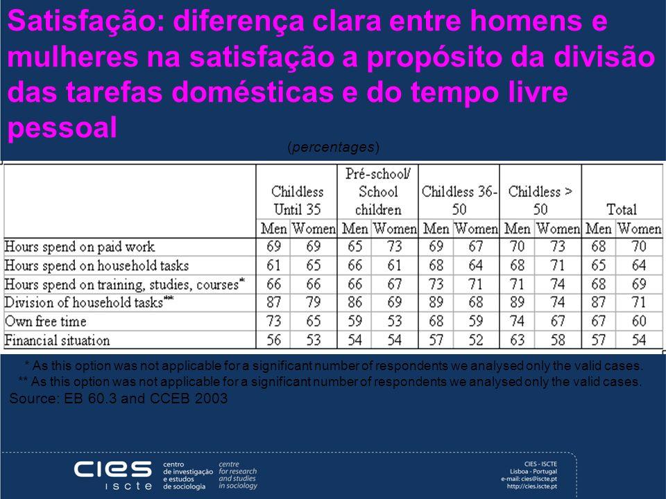 Satisfação: diferença clara entre homens e mulheres na satisfação a propósito da divisão das tarefas domésticas e do tempo livre pessoal