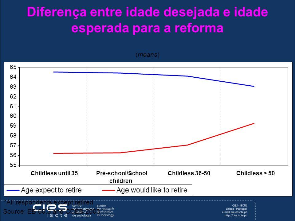 Diferença entre idade desejada e idade esperada para a reforma