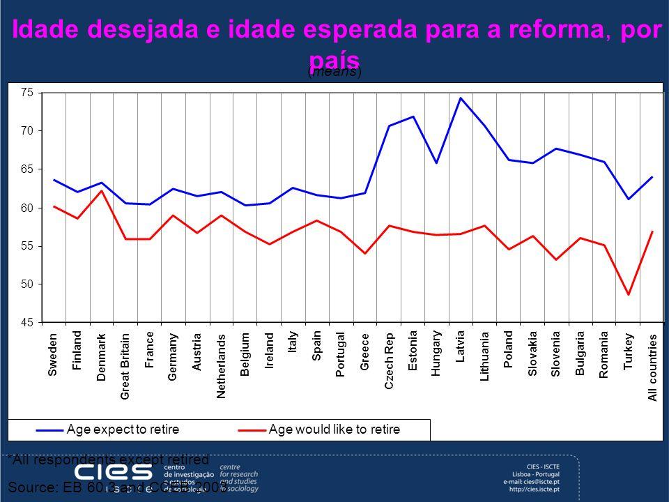 Idade desejada e idade esperada para a reforma, por país
