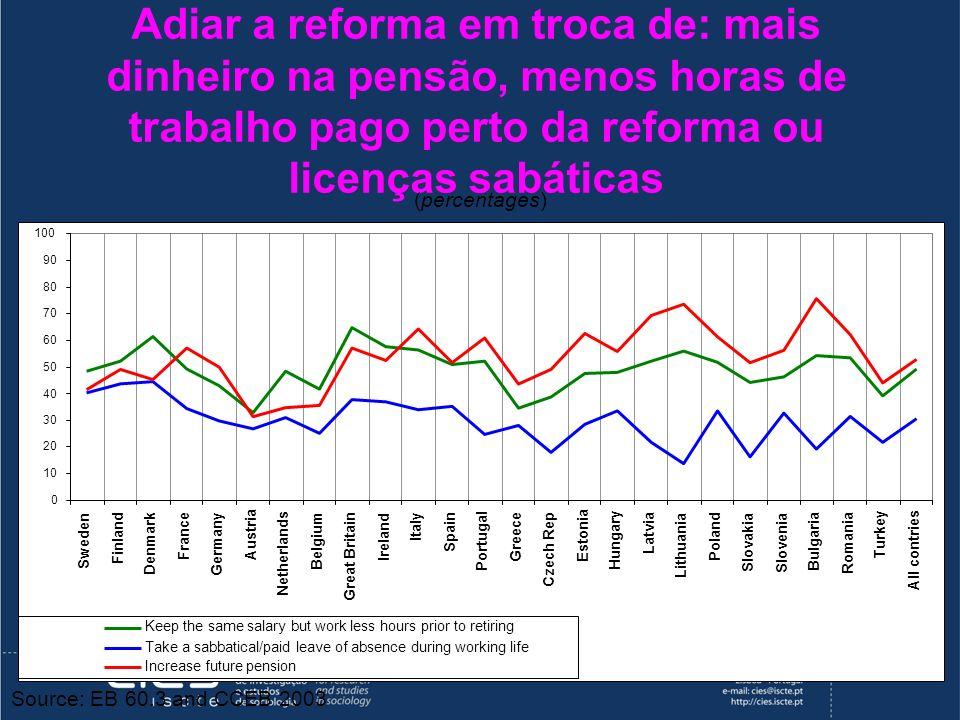 Adiar a reforma em troca de: mais dinheiro na pensão, menos horas de trabalho pago perto da reforma ou licenças sabáticas