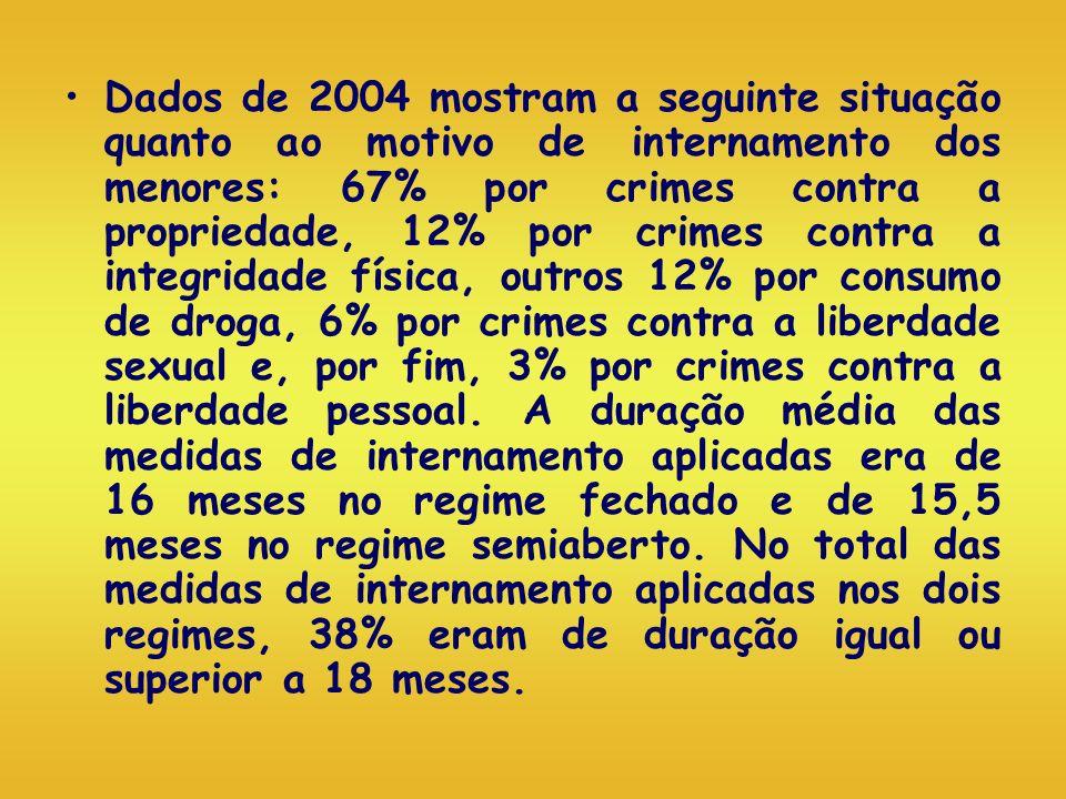 Dados de 2004 mostram a seguinte situação quanto ao motivo de internamento dos menores: 67% por crimes contra a propriedade, 12% por crimes contra a integridade física, outros 12% por consumo de droga, 6% por crimes contra a liberdade sexual e, por fim, 3% por crimes contra a liberdade pessoal.