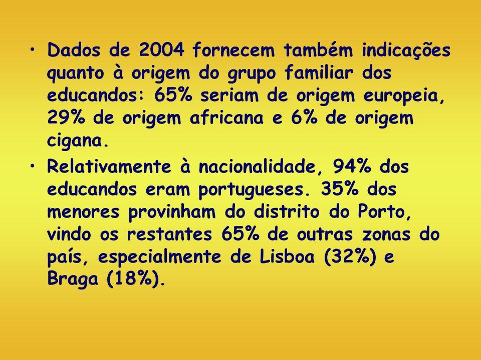 Dados de 2004 fornecem também indicações quanto à origem do grupo familiar dos educandos: 65% seriam de origem europeia, 29% de origem africana e 6% de origem cigana.