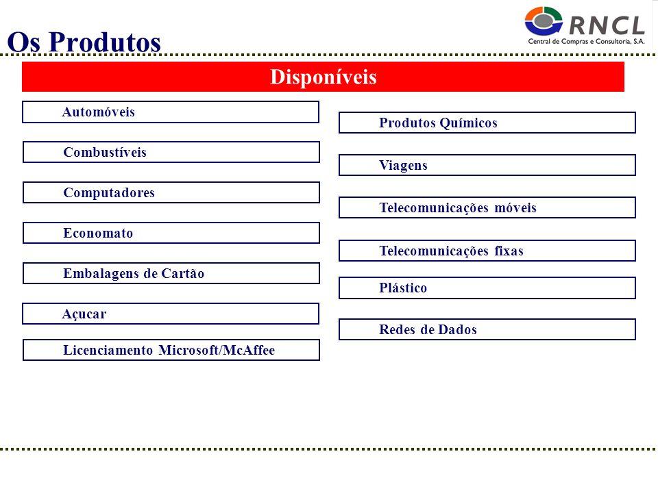 Os Produtos Disponíveis Automóveis Produtos Químicos Combustíveis