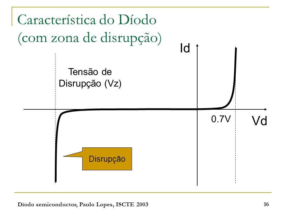 Característica do Díodo (com zona de disrupção)