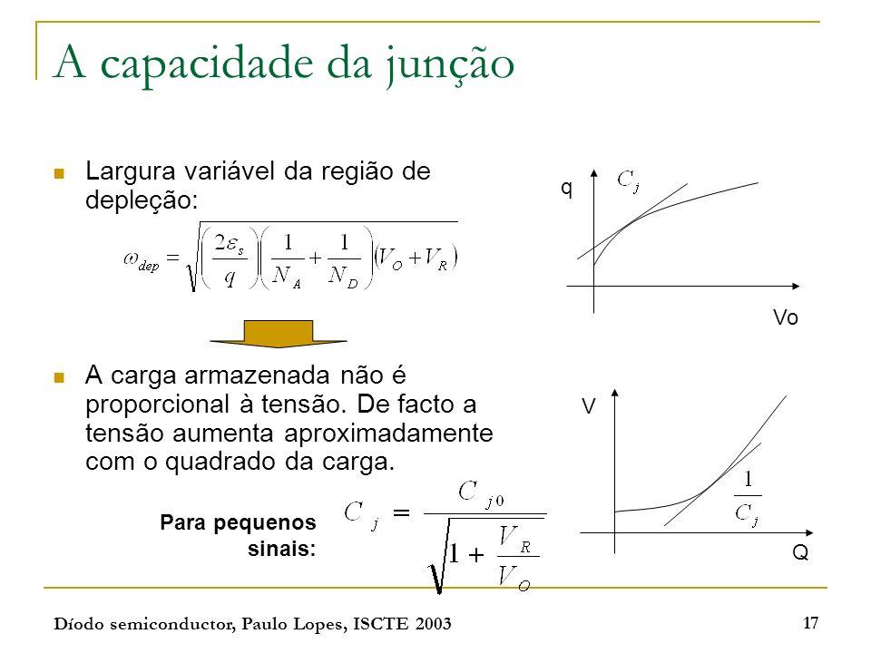 A capacidade da junção Largura variável da região de depleção: