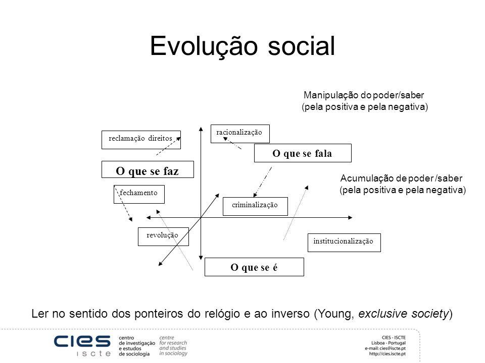 Evolução social O que se faz