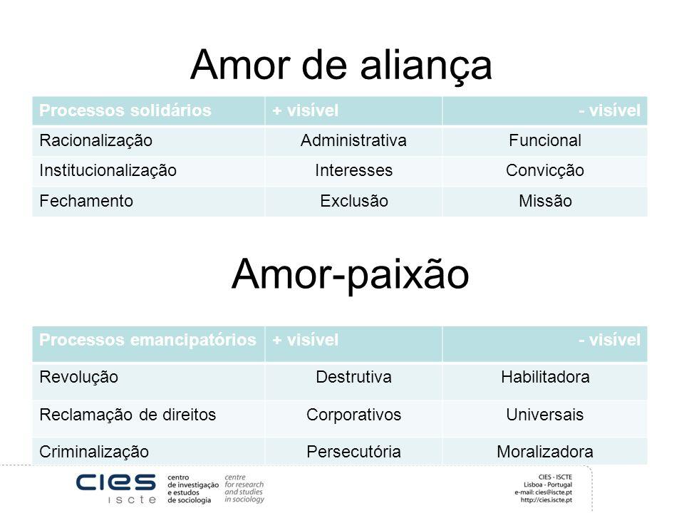 Amor de aliança Amor-paixão Processos solidários + visível - visível