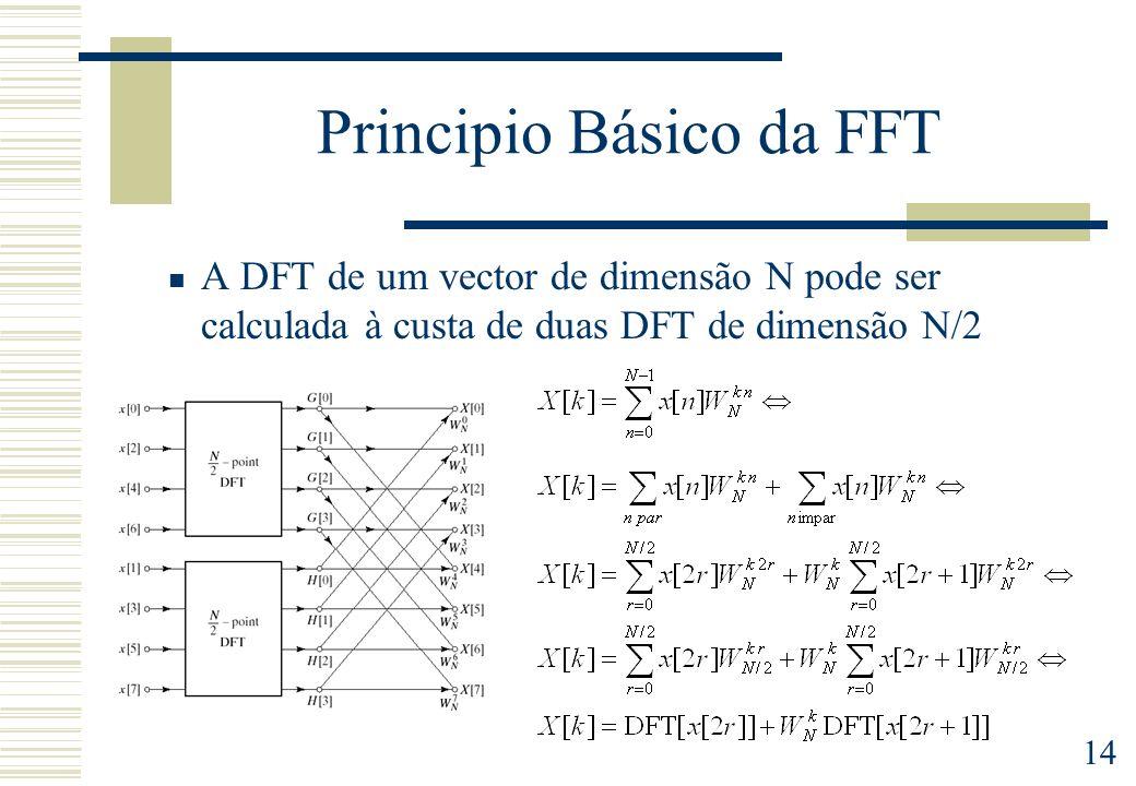 Principio Básico da FFT