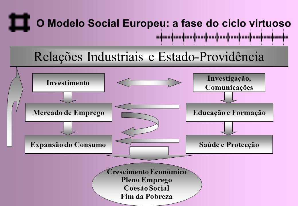 Relações Industriais e Estado-Providência