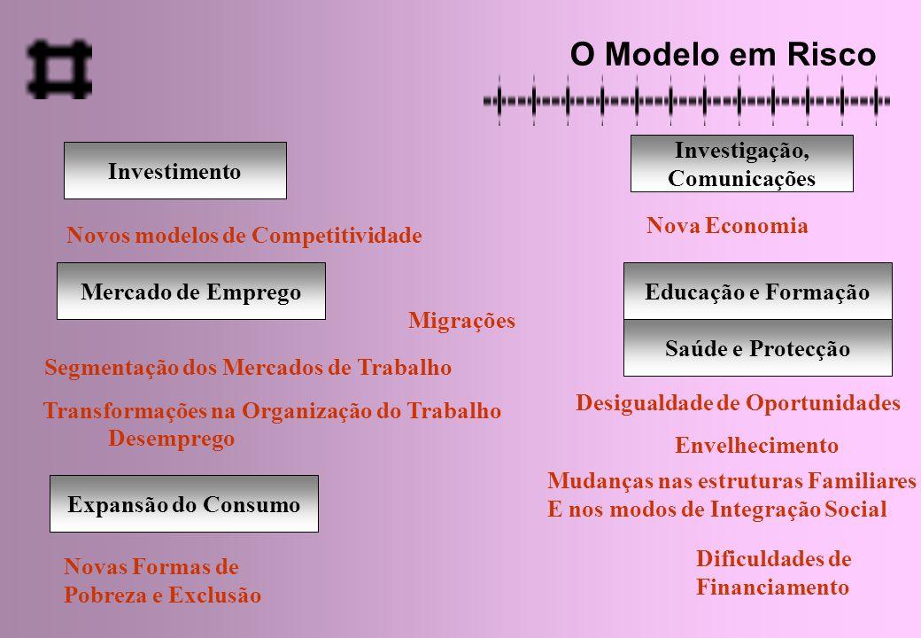 Novos modelos de Competitividade