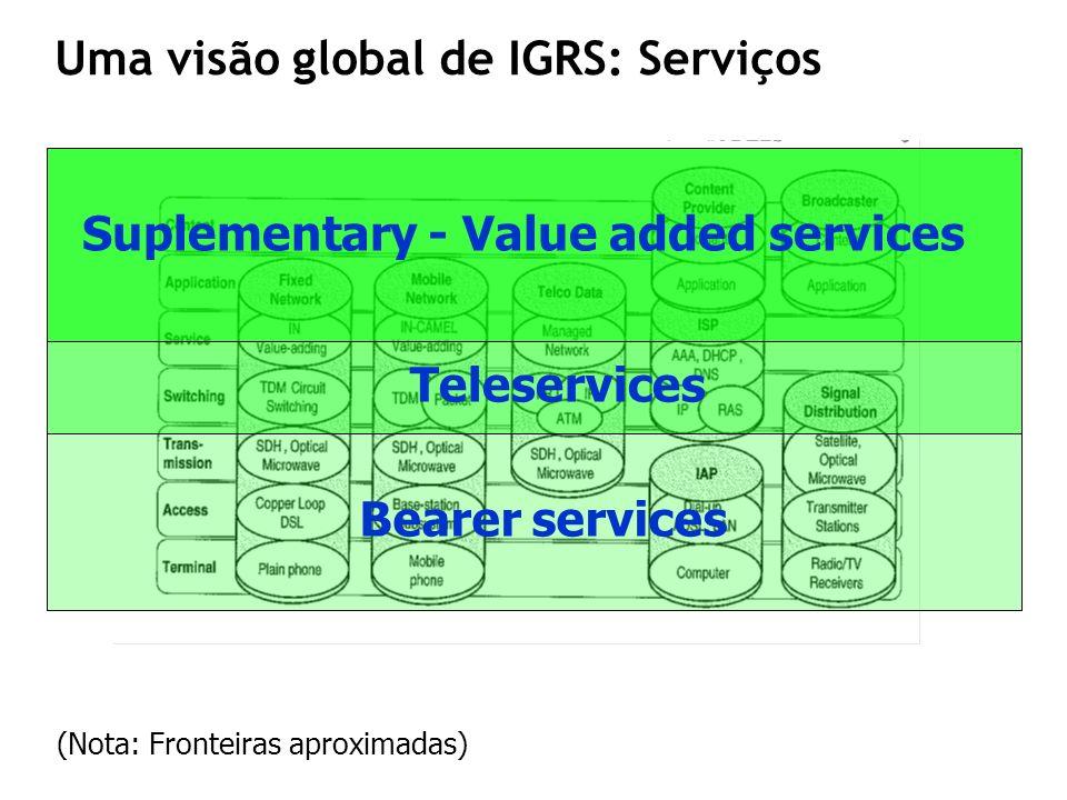 Uma visão global de IGRS: Serviços