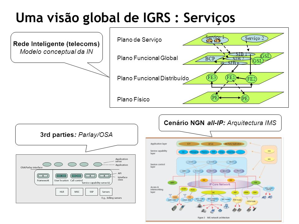 Uma visão global de IGRS : Serviços