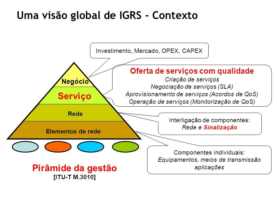 Uma visão global de IGRS - Contexto