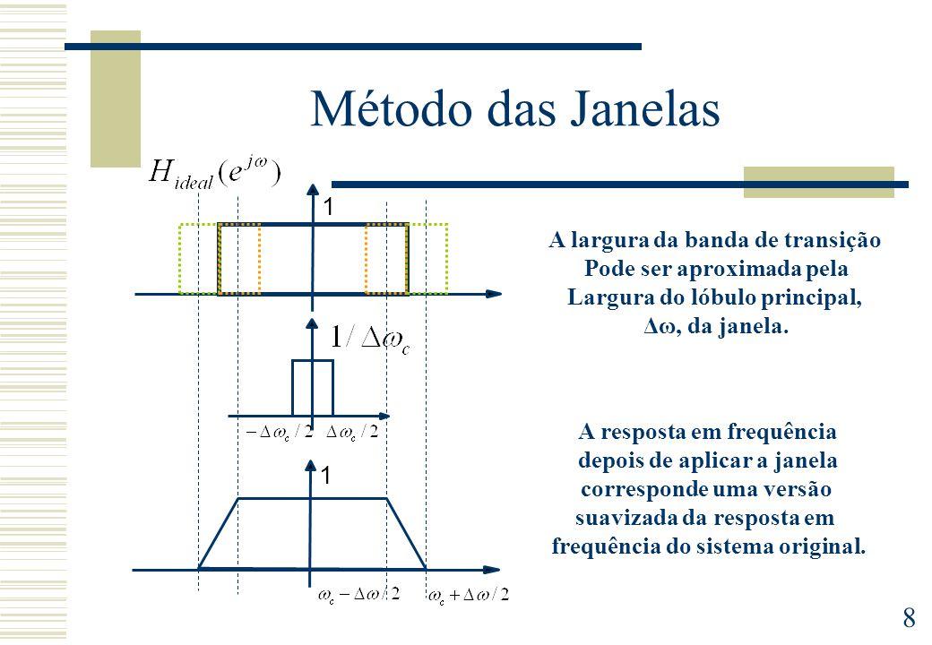 Método das Janelas 1 1 A largura da banda de transição