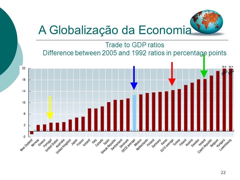 A Globalização da Economia