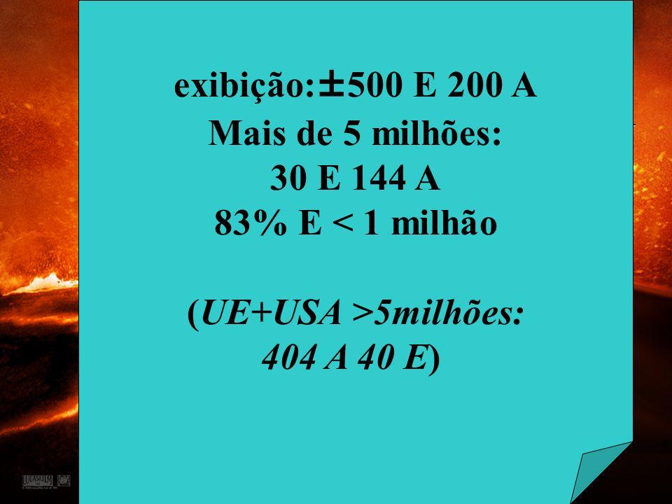 exibição:±500 E 200 A Mais de 5 milhões: 30 E 144 A
