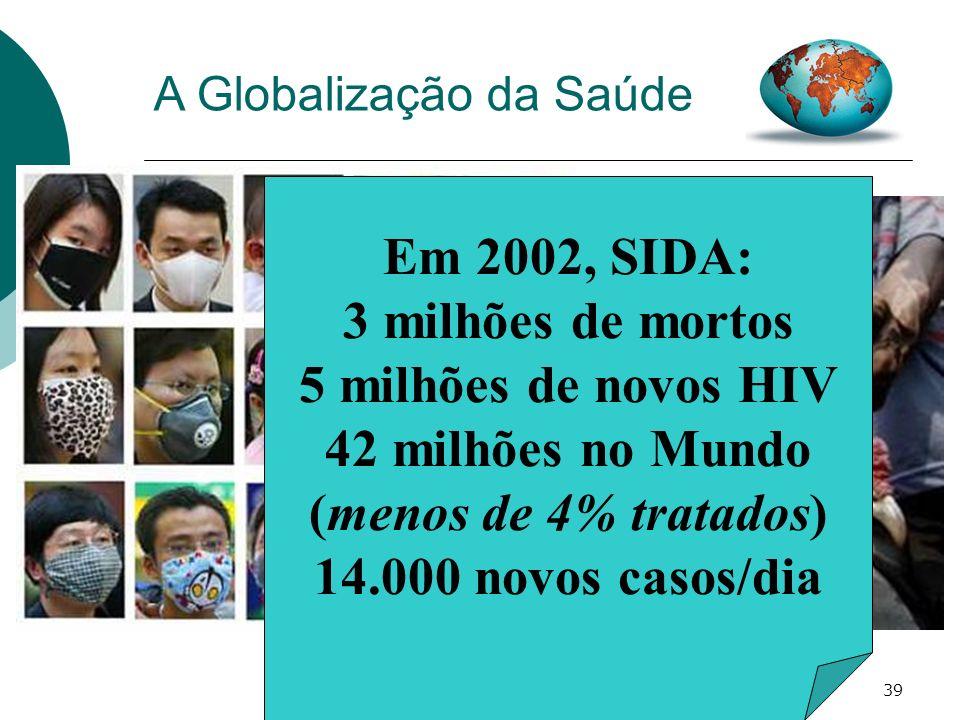 Em 2002, SIDA: 3 milhões de mortos 5 milhões de novos HIV