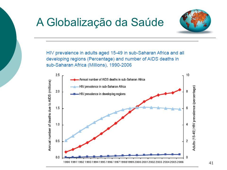 A Globalização da Saúde