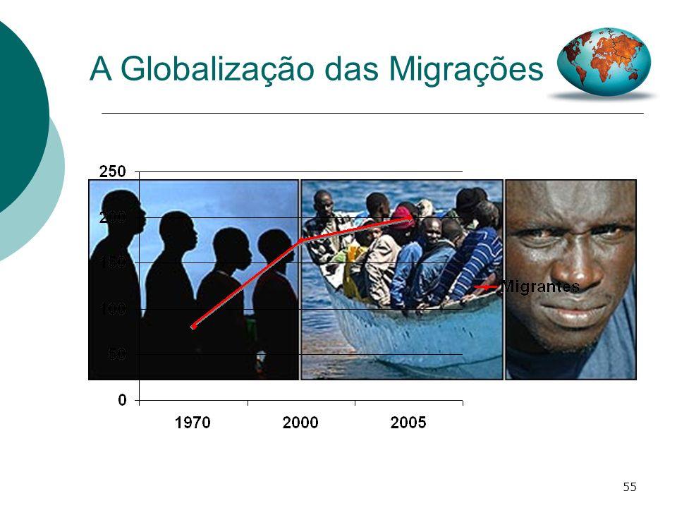 A Globalização das Migrações