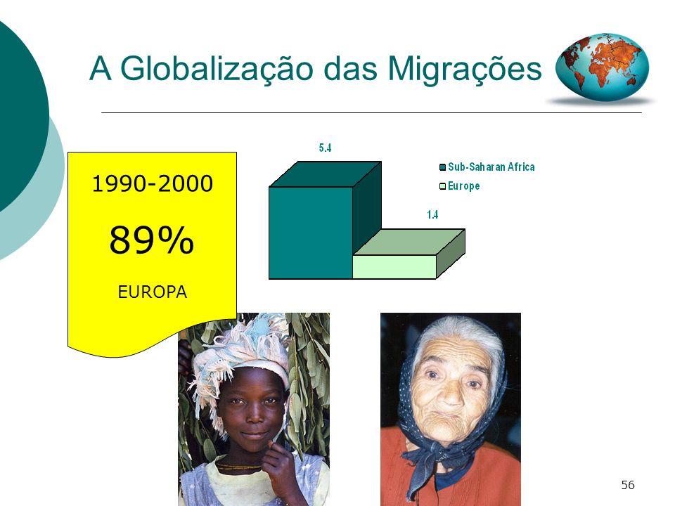 89% A Globalização das Migrações 1990-2000 EUROPA