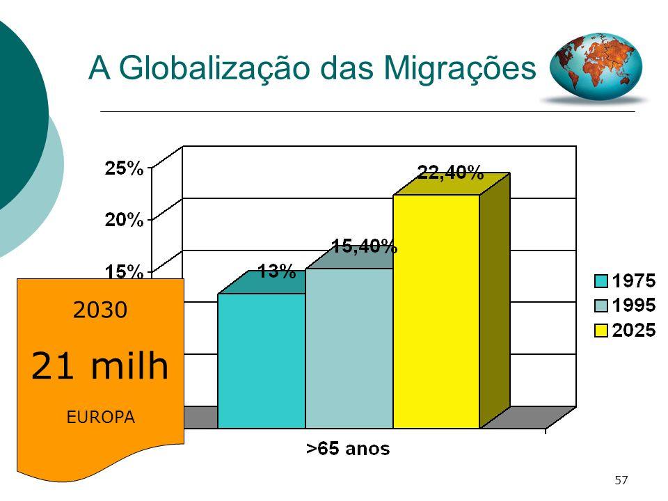 21 milh A Globalização das Migrações 2030 EUROPA