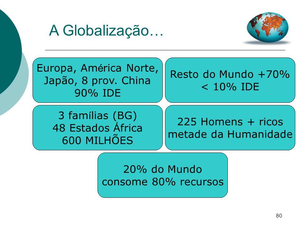 A Globalização… Europa, América Norte, Resto do Mundo +70%
