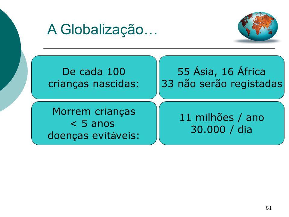 A Globalização… De cada 100 crianças nascidas: 55 Ásia, 16 África