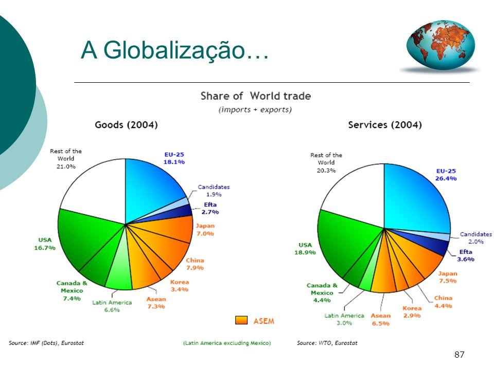 A Globalização… % EU25 no comércio mundial