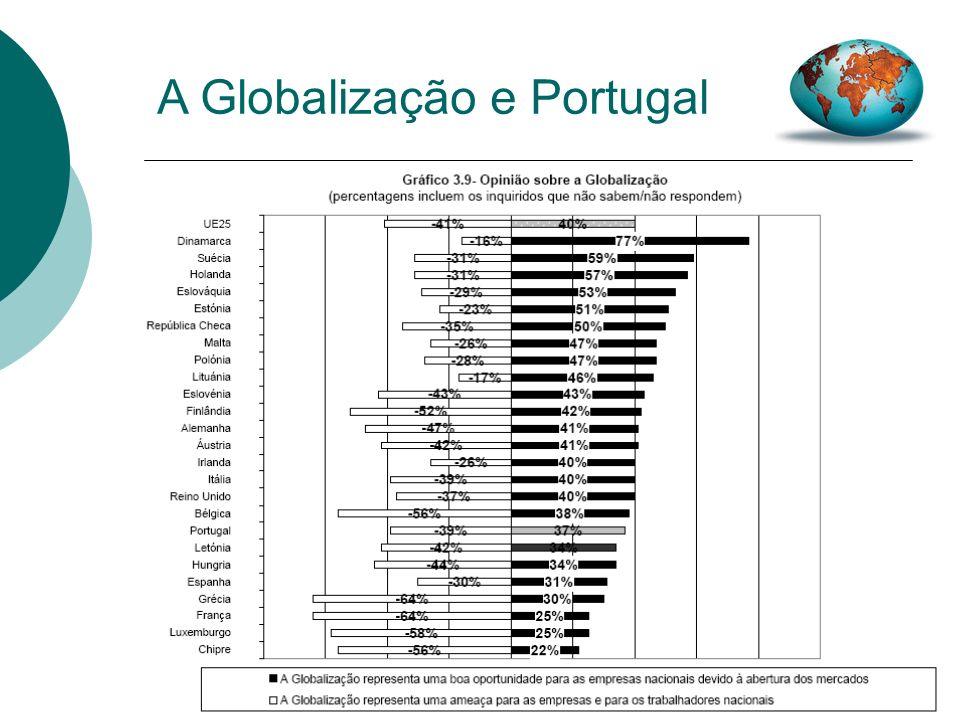 A Globalização e Portugal