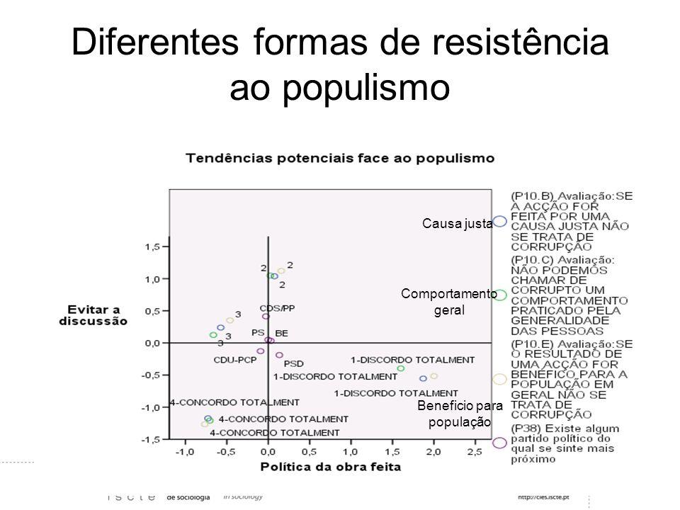 Diferentes formas de resistência ao populismo