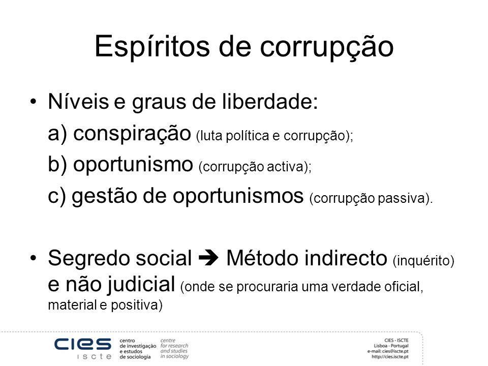 Espíritos de corrupção