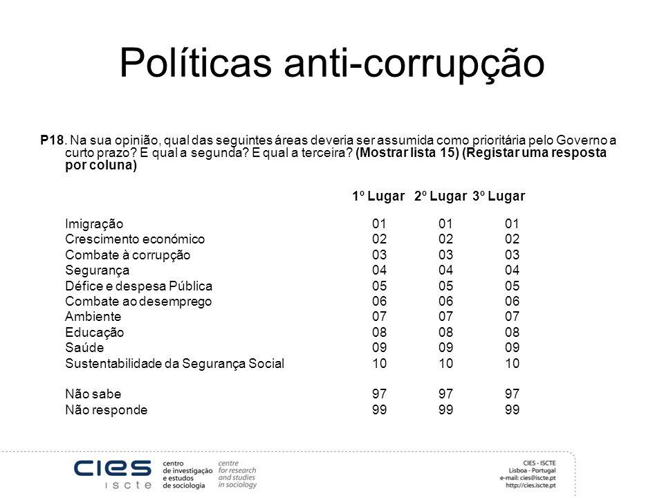 Políticas anti-corrupção