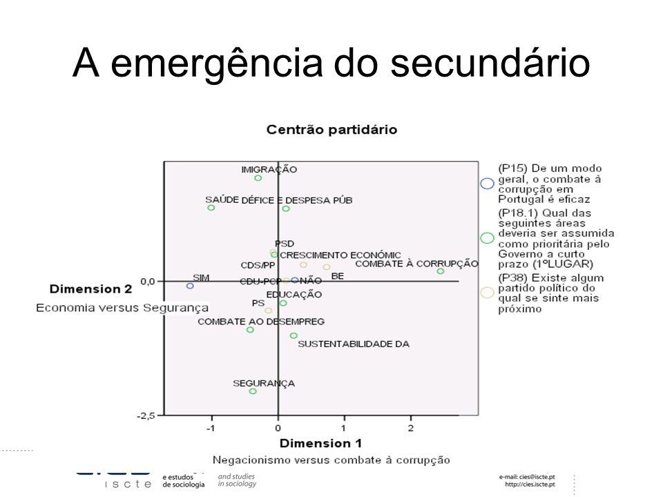 A emergência do secundário