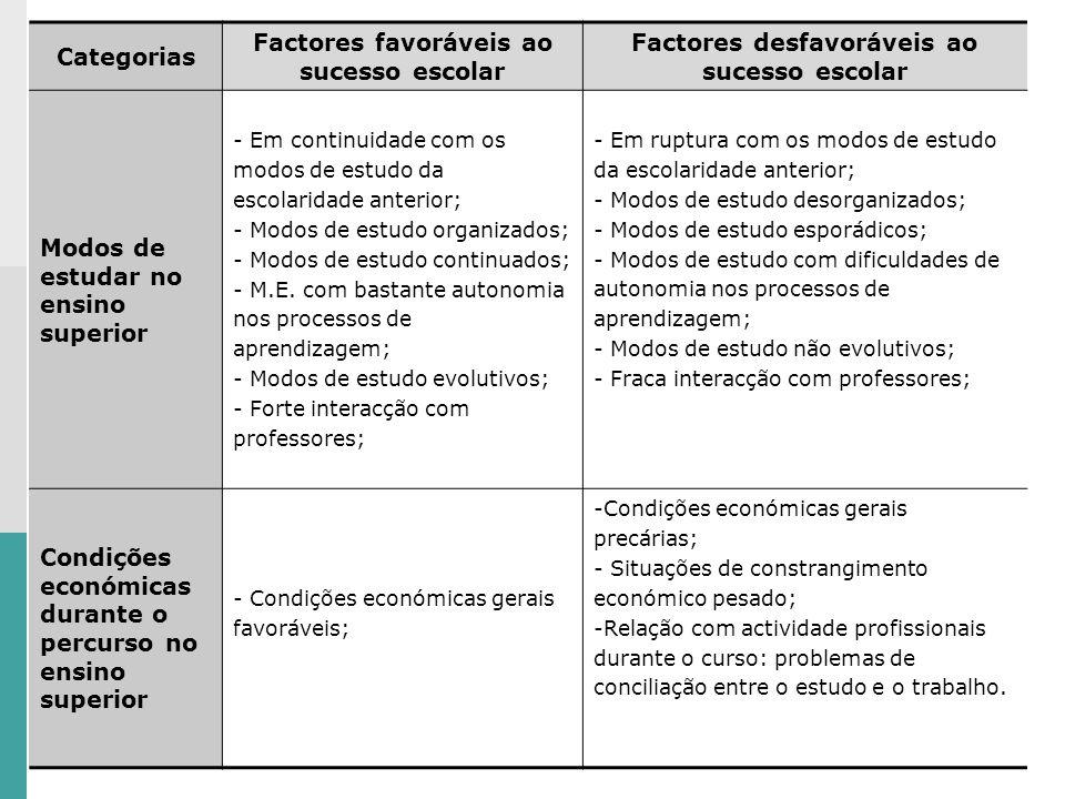 Factores favoráveis ao sucesso escolar