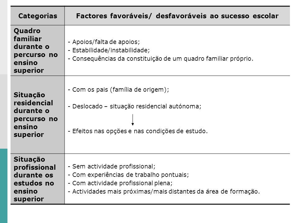 Factores favoráveis/ desfavoráveis ao sucesso escolar