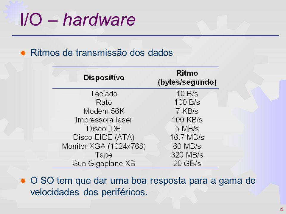I/O – hardware Ritmos de transmissão dos dados