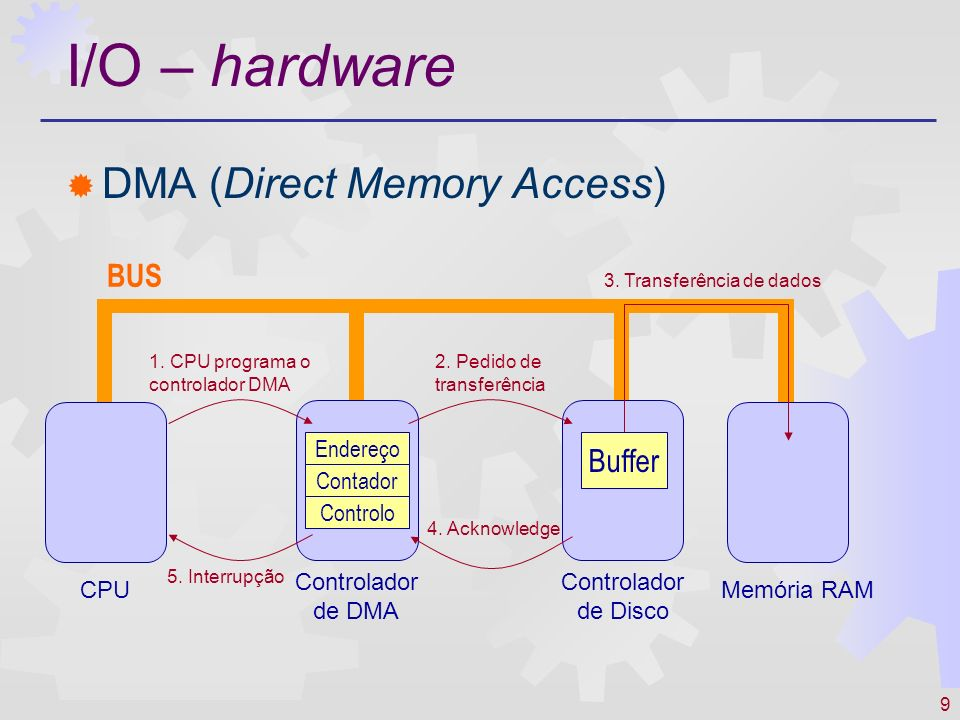 I/O – hardware DMA (Direct Memory Access) BUS Buffer Endereço Contador