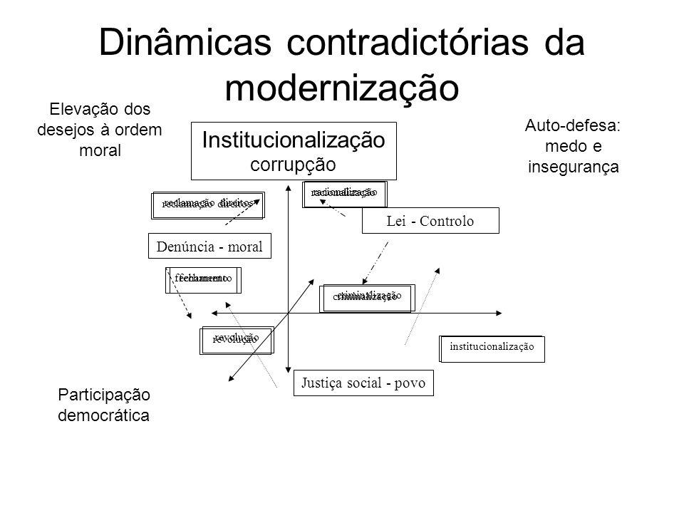 Dinâmicas contradictórias da modernização