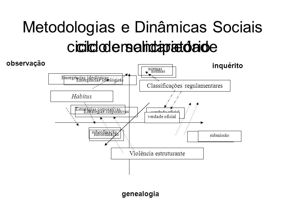 Metodologias e Dinâmicas Sociais