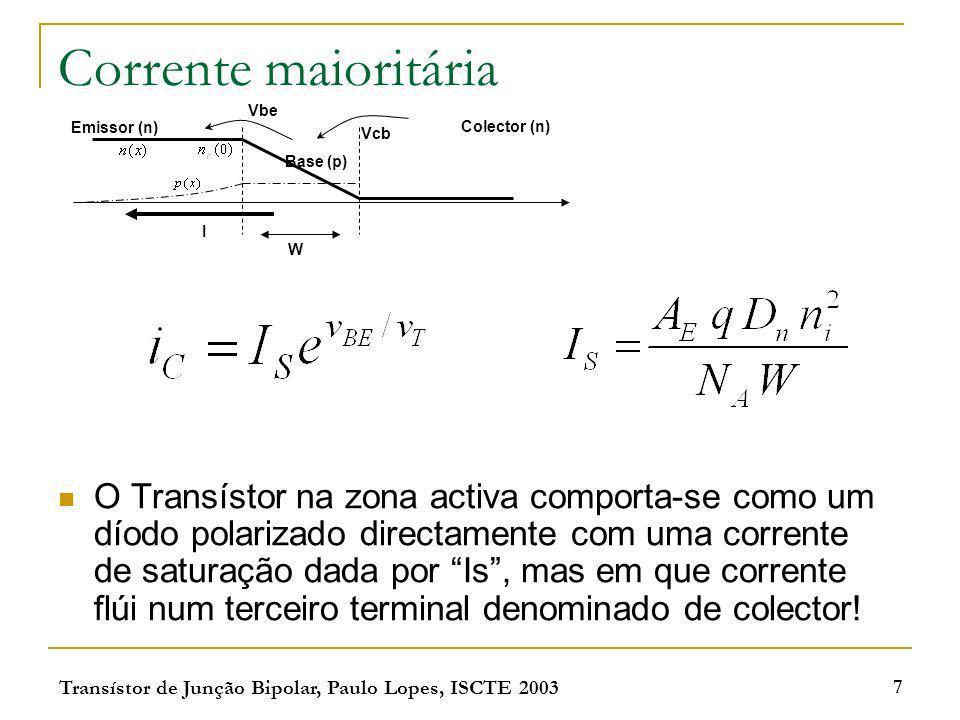 Corrente maioritária Vbe. Emissor (n) Colector (n) Vcb. Base (p) I. W.