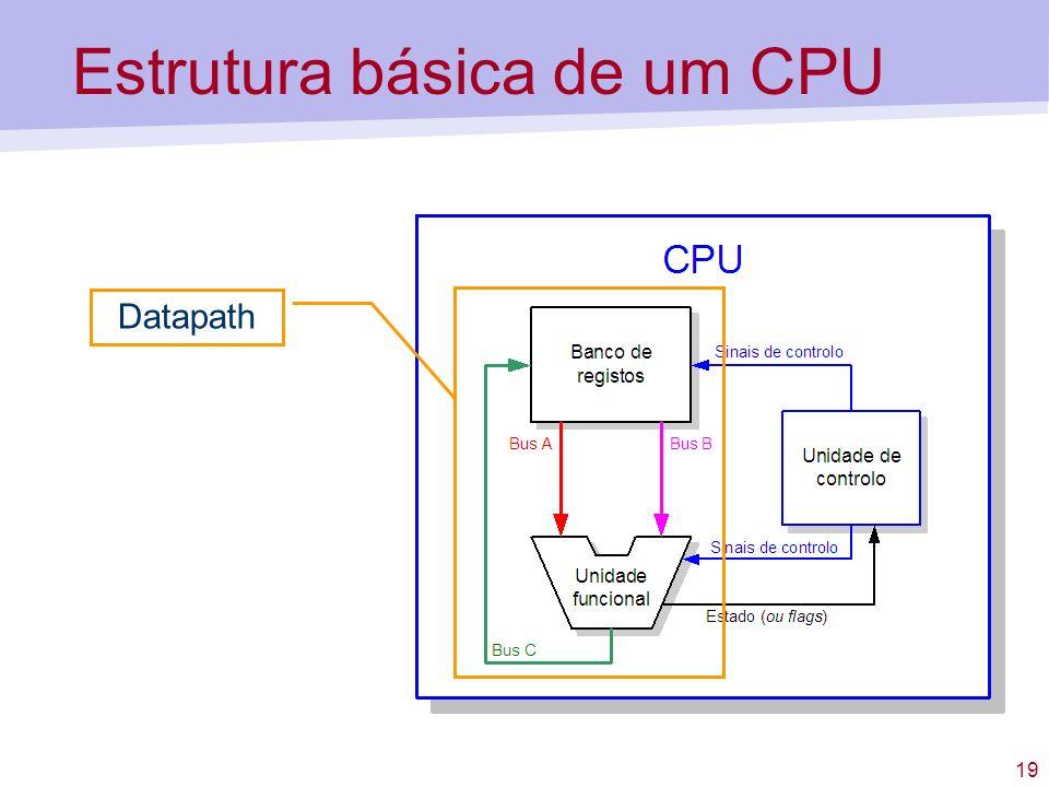 Estrutura básica de um CPU