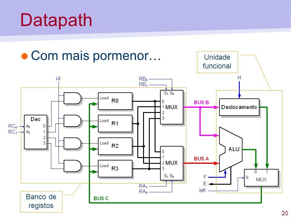 Datapath Com mais pormenor… Unidade funcional Banco de registos