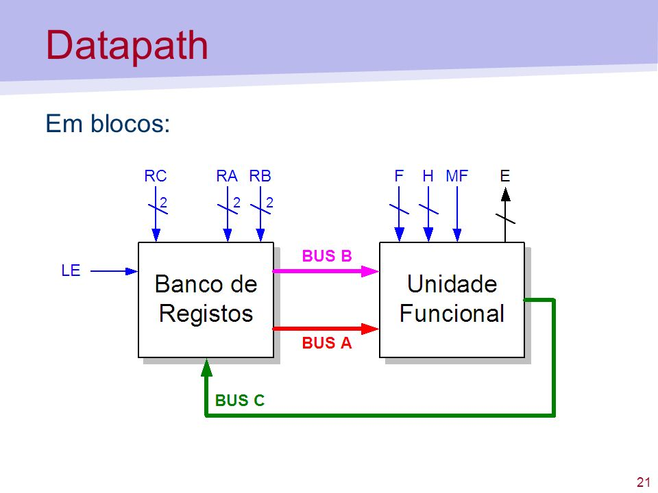 Datapath Em blocos: