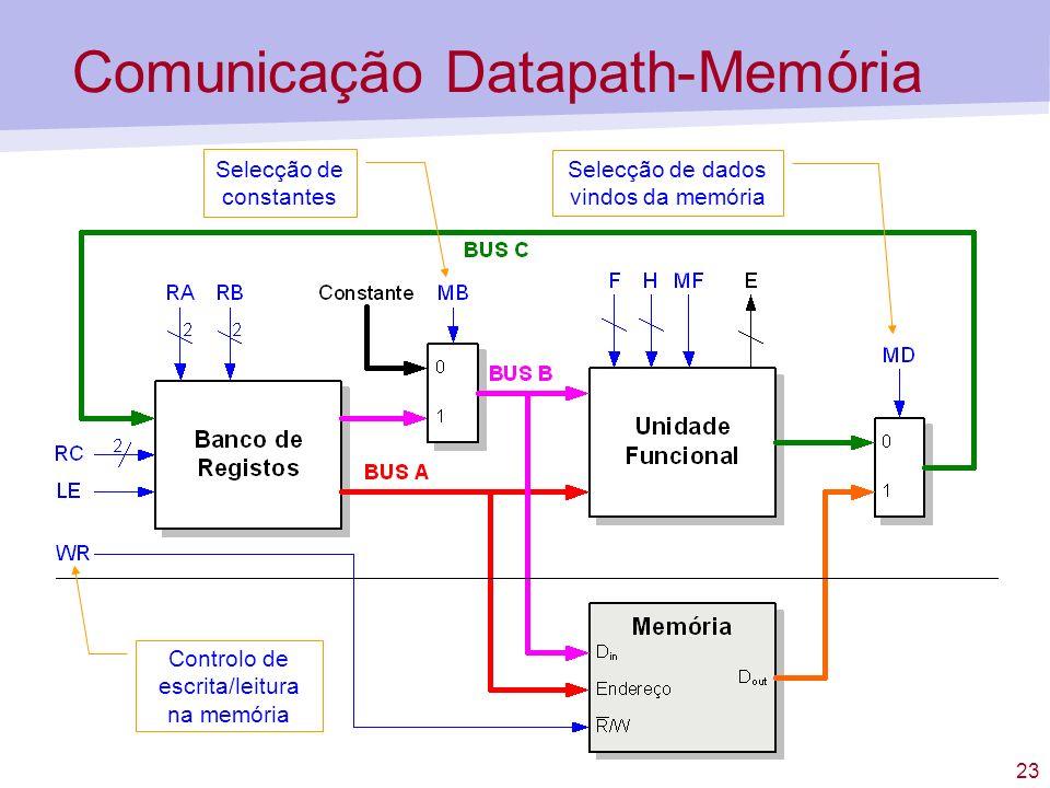 Comunicação Datapath-Memória